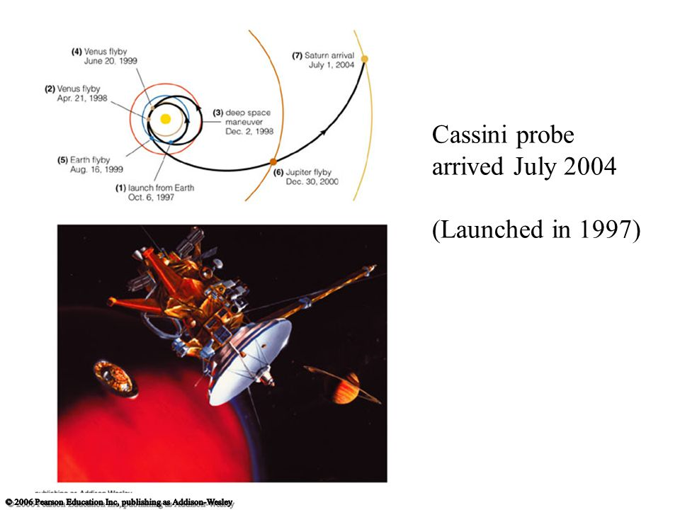 Cassini probe arrived July 2004 (Launched in 1997)