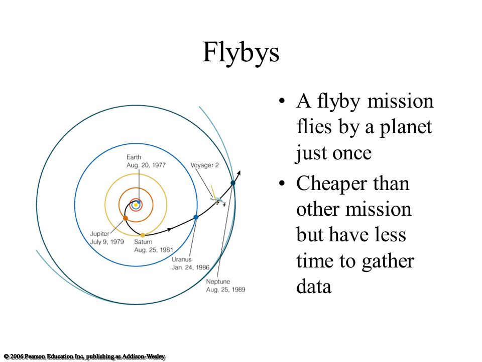 Flybys A flyby mission flies by a planet just once Cheaper than other mission but have less time to gather data