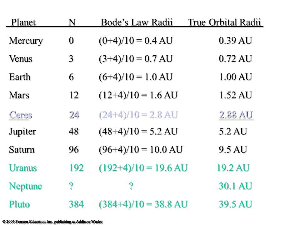 ____24(24+4)/10 = 2.8 AU_______ Planet N Bode's Law Radii True Orbital Radii Planet N Bode's Law Radii True Orbital Radii Mercury0(0+4)/10 = 0.4 AU0.39 AU Venus3(3+4)/10 = 0.7 AU0.72 AU Earth6(6+4)/10 = 1.0 AU1.00 AU Mars12(12+4)/10 = 1.6 AU1.52 AU Jupiter48(48+4)/10 = 5.2 AU5.2 AU Saturn96(96+4)/10 = 10.0 AU9.5 AU Uranus192(192+4)/10 = 19.6 AU 19.2 AU Neptune 30.1 AU Pluto384(384+4)/10 = 38.8 AU 39.5 AU Ceres242.88 AU