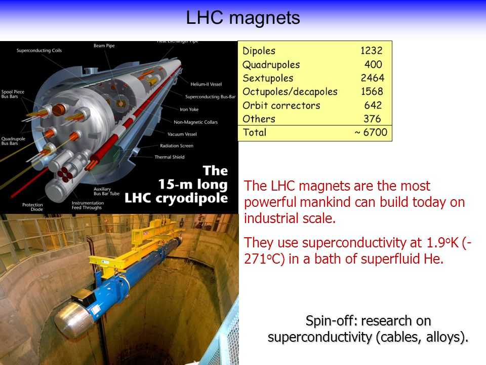 The LHC magnets are the most powerful mankind can build today on industrial scale.