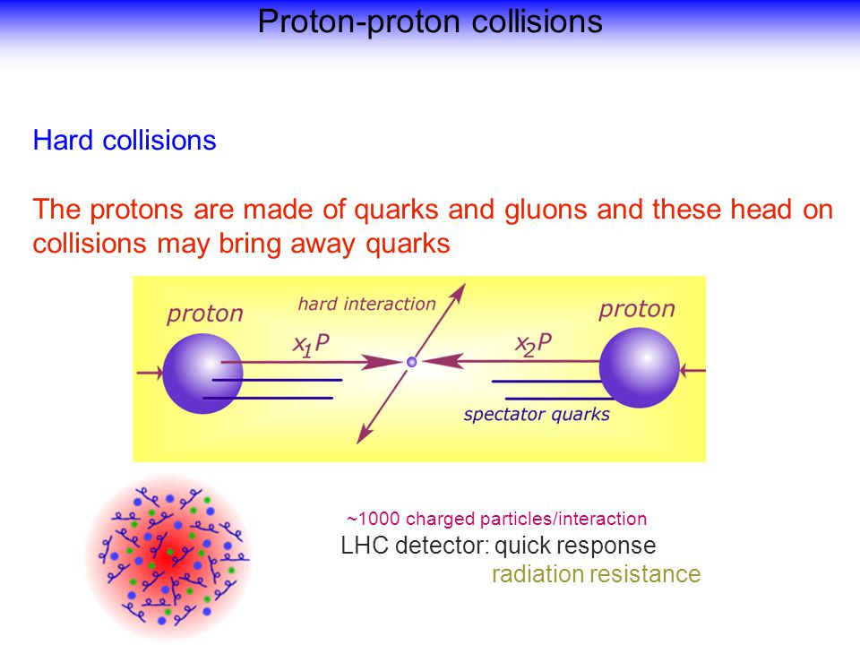Hard collisions The protons are made of quarks and gluons and these head on collisions may bring away quarks ~1000 charged particles/interaction LHC detector: quick response radiation resistance Proton-proton collisions