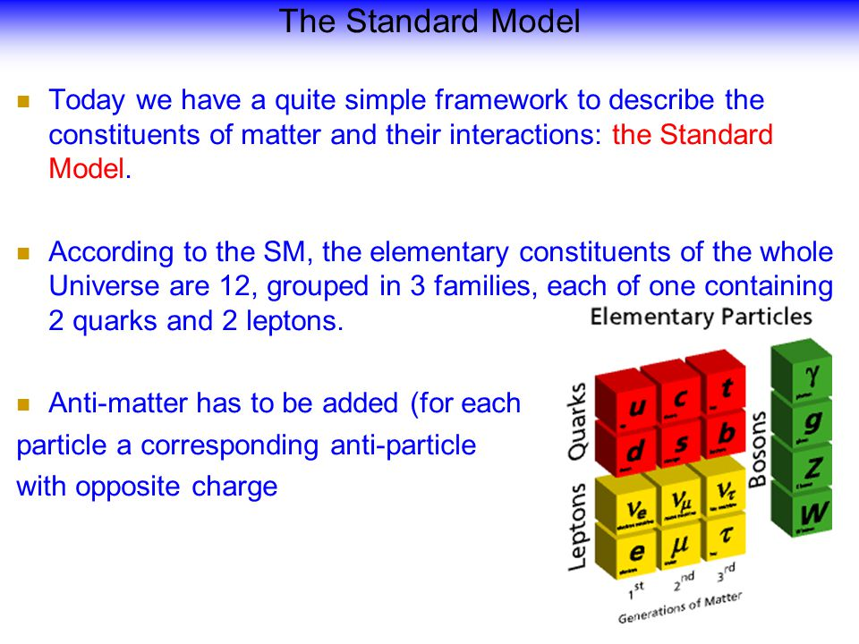 Today we have a quite simple framework to describe the constituents of matter and their interactions: the Standard Model.