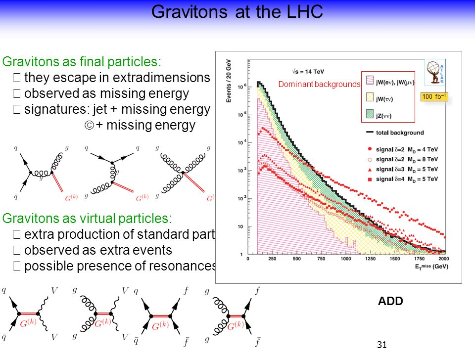 31 Gravitons at the LHC Gravitons as final particles:  they escape in extradimensions  observed as missing energy  signatures: jet + missing energy  + missing energy Gravitons as virtual particles:  extra production of standard particles  observed as extra events  possible presence of resonances ADD Dominant backgrounds 100 fb –1