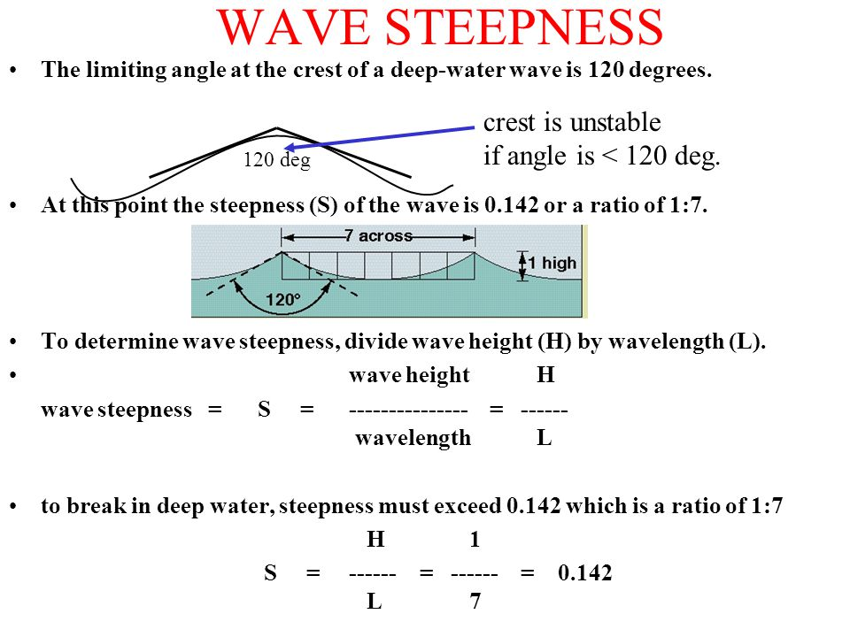 WAVE STEEPNESS The limiting angle at the crest of a deep-water wave is 120 degrees.