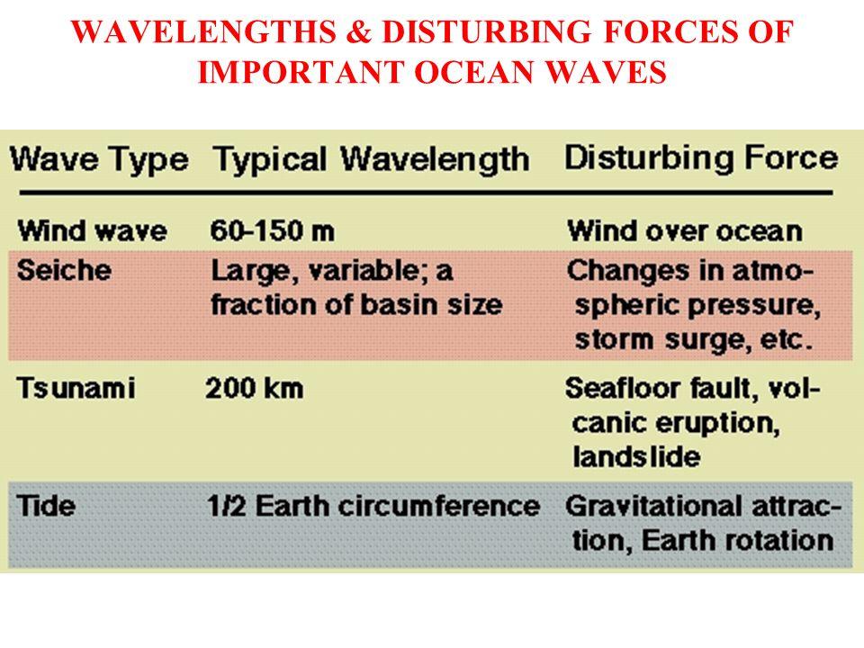 WAVELENGTHS & DISTURBING FORCES OF IMPORTANT OCEAN WAVES