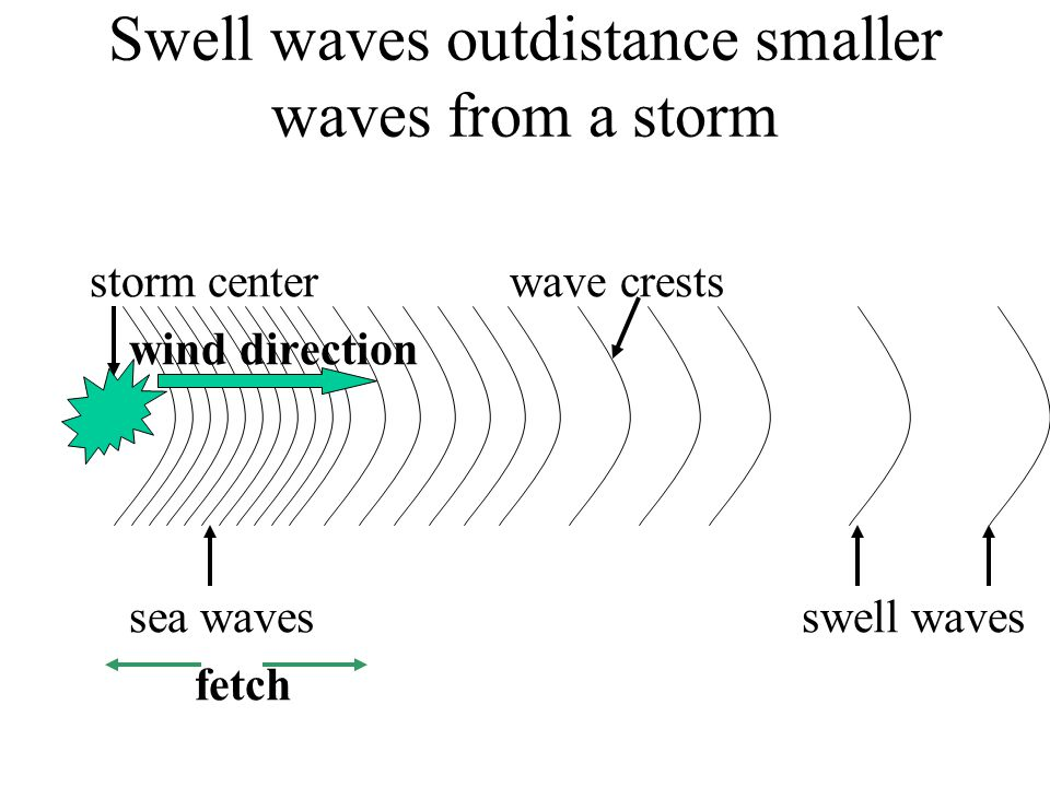Swell waves outdistance smaller waves from a storm storm centerwave crests wind direction sea waves swell waves fetch