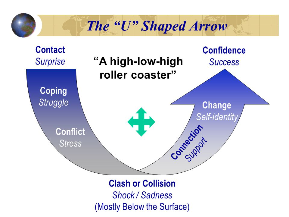The U Shaped Arrow Contact Surprise Coping Struggle Conflict Stress Clash or Collision Shock / Sadness (Mostly Below the Surface) Connection Support Change Self-identity Confidence Success A high-low-high roller coaster