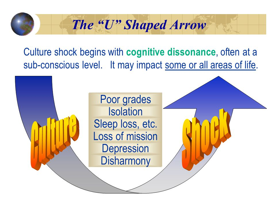 Mental Emotional Spiritual Physical Social Academic The U Shaped Arrow Culture shock begins with cognitive dissonance, often at a sub-conscious level.