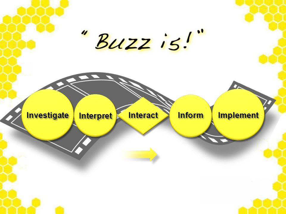 Interact Implement Investigate Interpret Inform