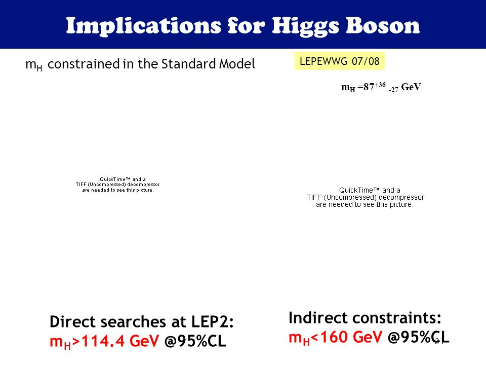 31 m H constrained in the Standard Model m H =87 +36 -27 GeV Direct searches at LEP2: m H >114.4 GeV @95%CL Indirect constraints: m H <160 GeV @95%CL LEPEWWG 07/08 Implications for Higgs Boson