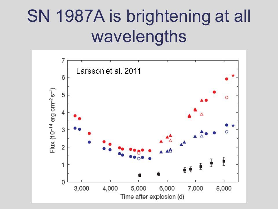 SN 1987A is brightening at all wavelengths Zanardo et al. 2010 Larsson et al. 2011