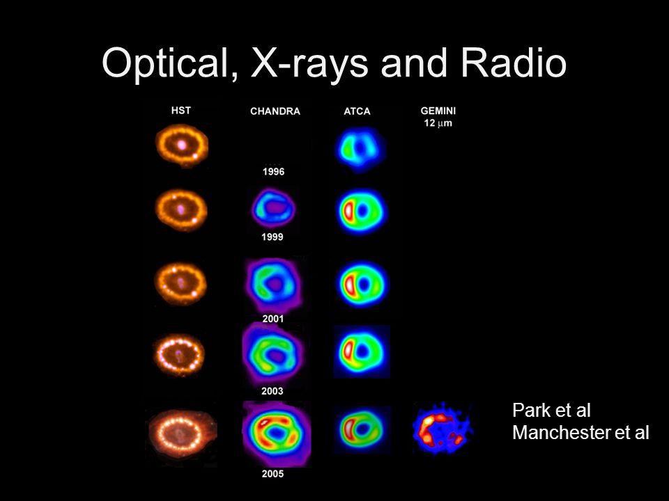 Park et al Manchester et al Optical, X-rays and Radio