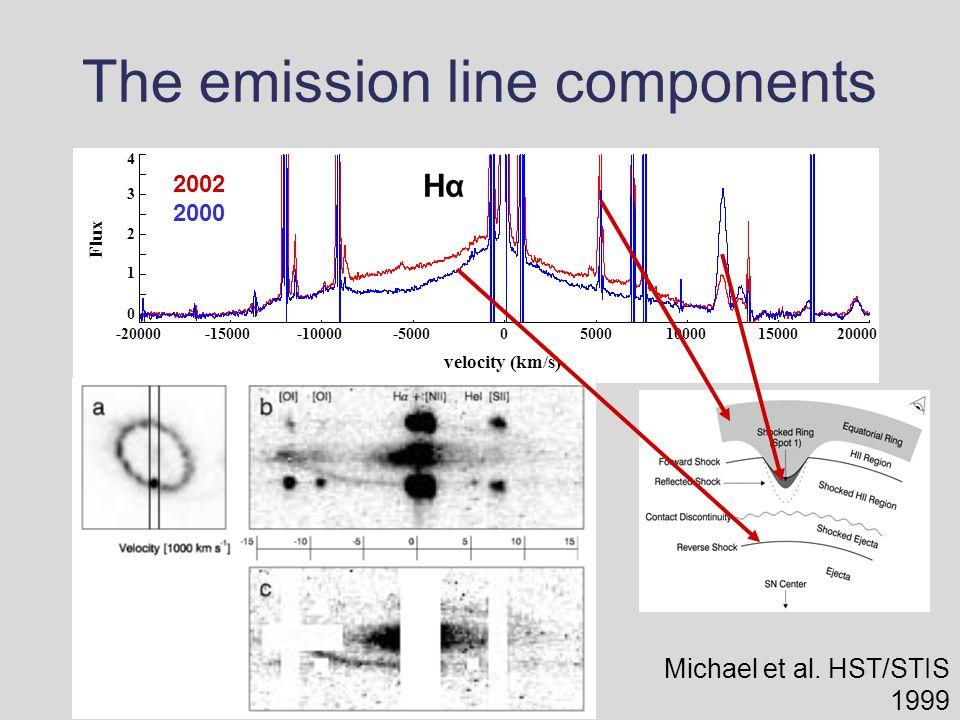 The emission line components 05000100001500020000-20000-15000-10000-5000 Flux 0 2 1 3 4 HαHα 2002 2000 velocity (km/s) Michael et al.