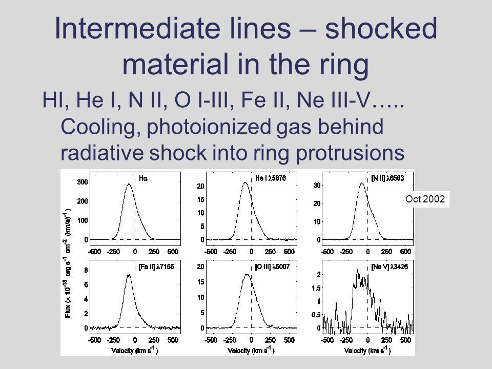 Intermediate lines – shocked material in the ring HI, He I, N II, O I-III, Fe II, Ne III-V…..