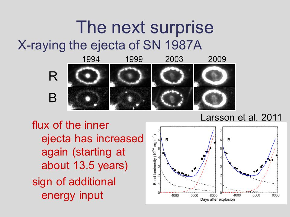 The next surprise X-raying the ejecta of SN 1987A flux of the inner ejecta has increased again (starting at about 13.5 years) sign of additional energy input R B 1994200319992009 Larsson et al.