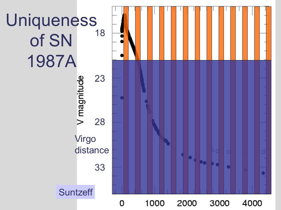 Suntzeff 18 Uniqueness of SN 1987A 33 28 23 Virgo distance