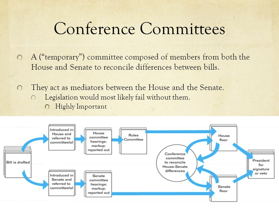 Conference Committees A ( temporary ) committee composed of members from both the House and Senate to reconcile differences between bills.