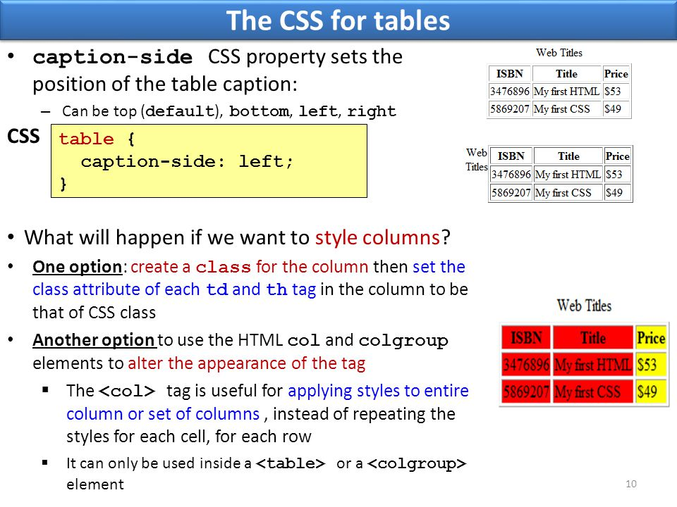 The CSS for tables table { caption-side: left; } 10 CSS caption-side CSS property sets the position of the table caption: – Can be top ( default ), bo
