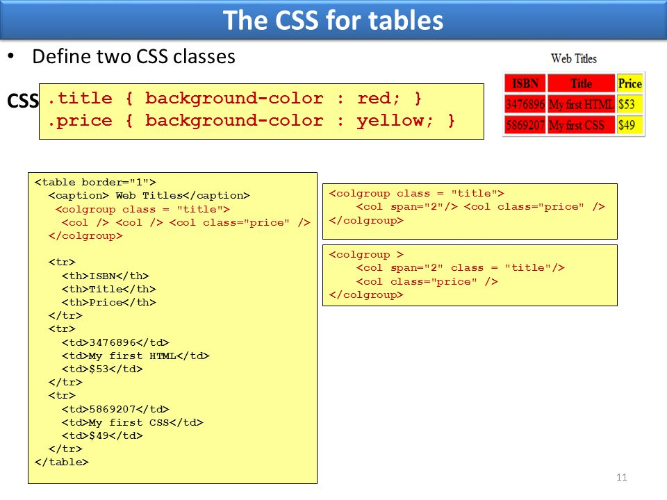 The CSS for tables.title { background-color : red; }.price { background-color : yellow; } 11 CSS Define two CSS classes Web Titles ISBN Title Price 3476896 My first HTML $53 5869207 My first CSS $49