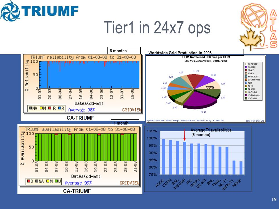 19 Tier1 in 24x7 ops 6 months Worldwide Grid Production in 2008 Average T1 availabilities (6 months) ‏ 1 month TRIUMF