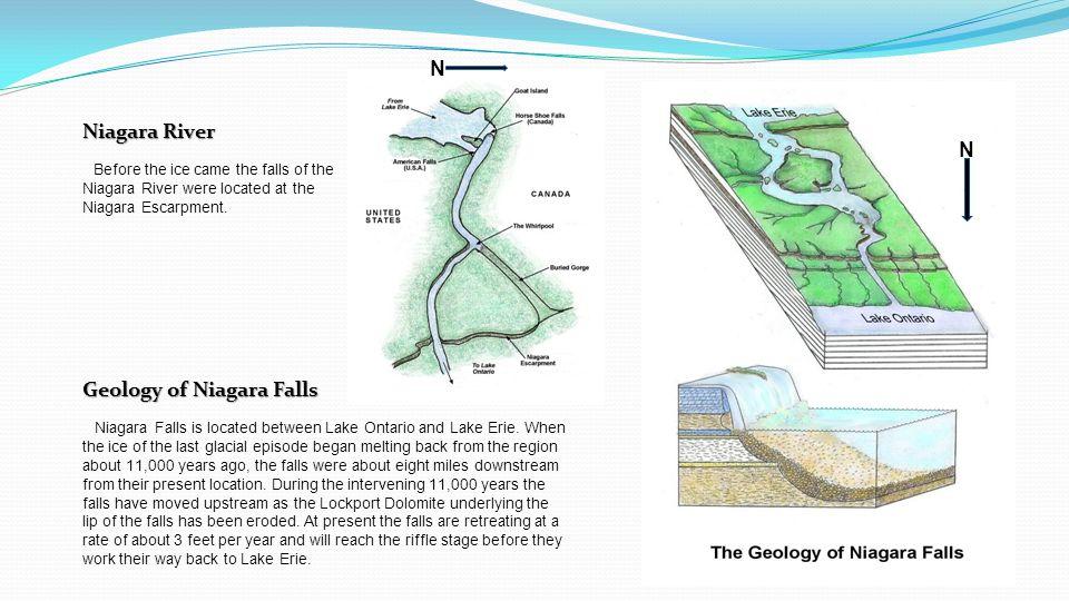 Geology of Niagara Falls Niagara Falls is located between Lake Ontario and Lake Erie.