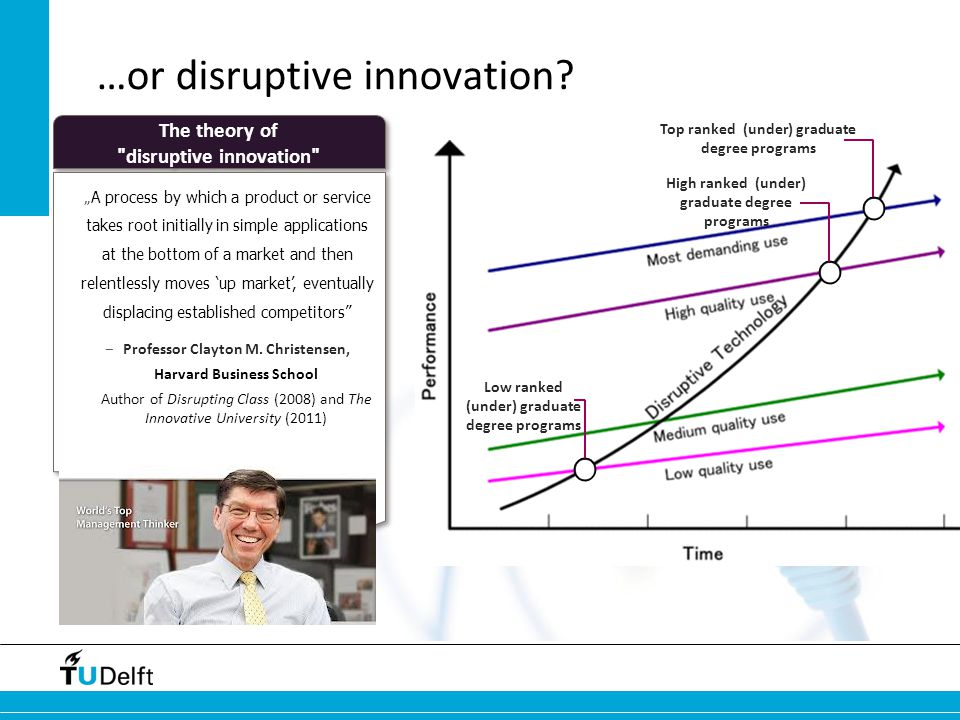 …or disruptive innovation.