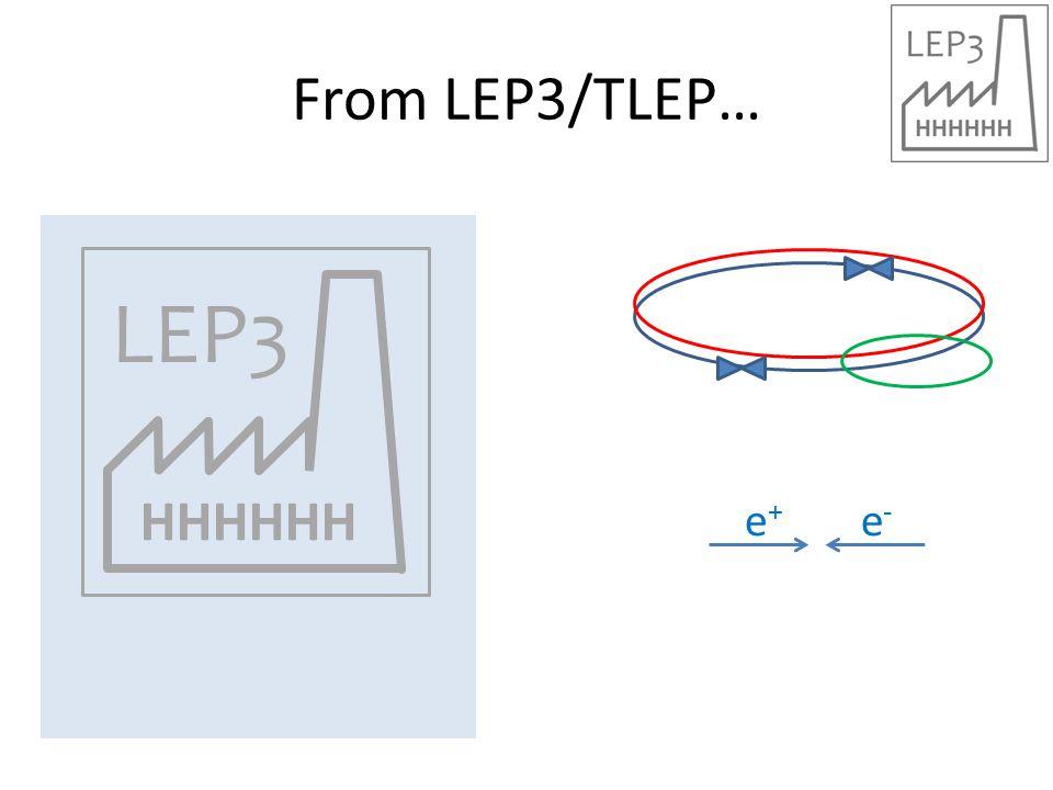 From LEP3/TLEP… HHHHHH LEP3 e+e+ e-e-