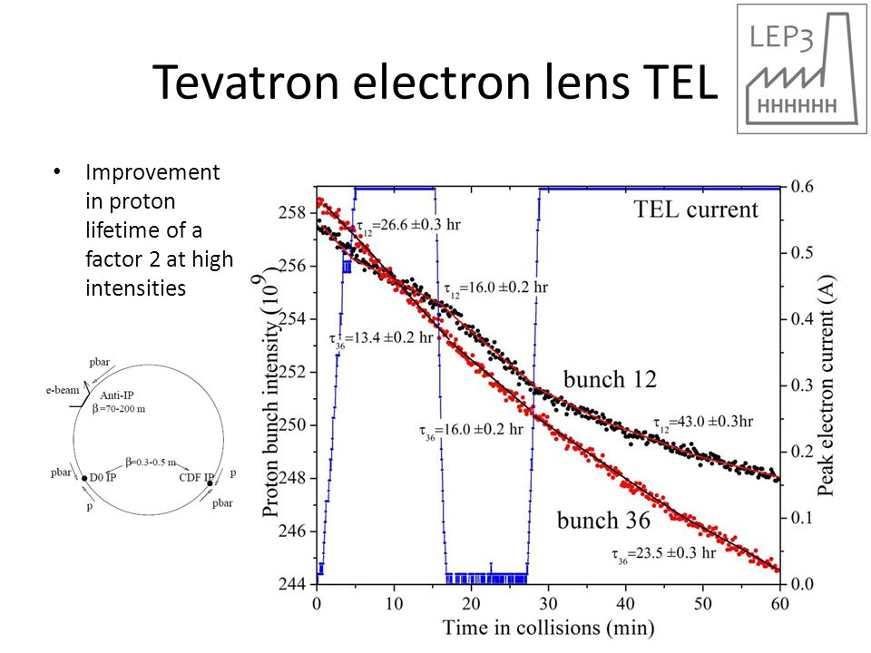 Tevatron electron lens TEL Improvement in proton lifetime of a factor 2 at high intensities