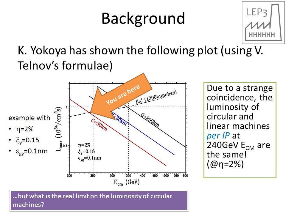 Background K. Yokoya has shown the following plot (using V.