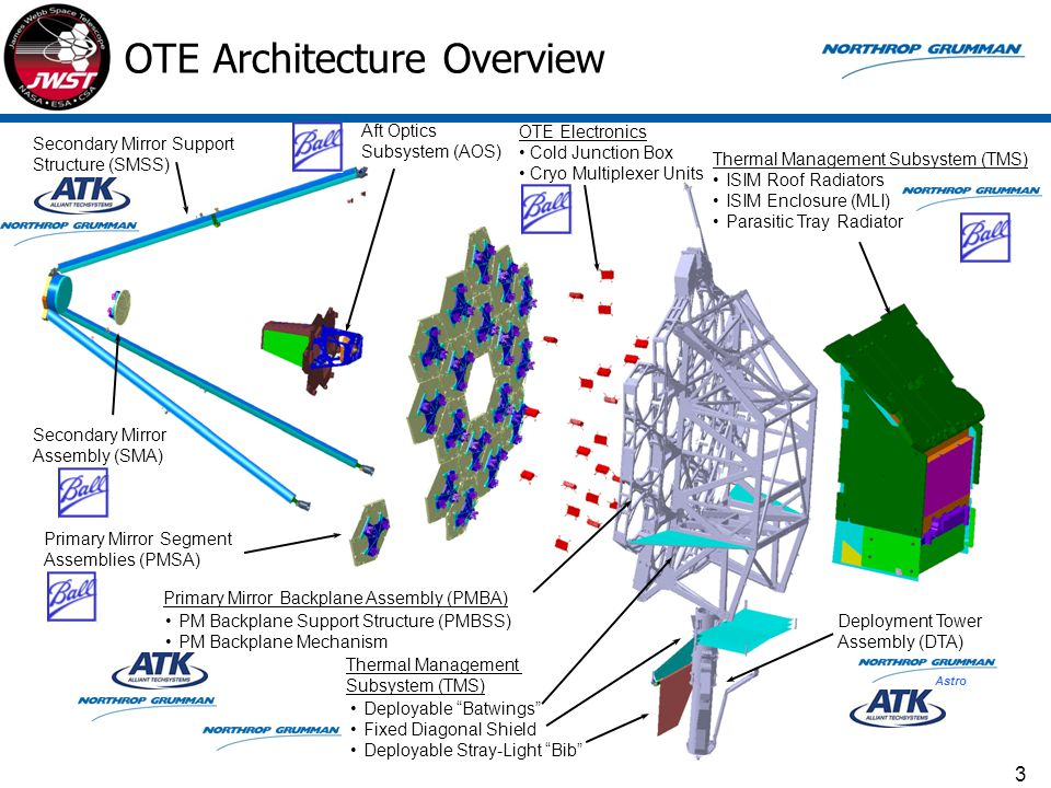 OTE Architecture Overview Secondary Mirror Support Structure (SMSS) Primary Mirror Segment Assemblies (PMSA) Primary Mirror Backplane Assembly (PMBA)