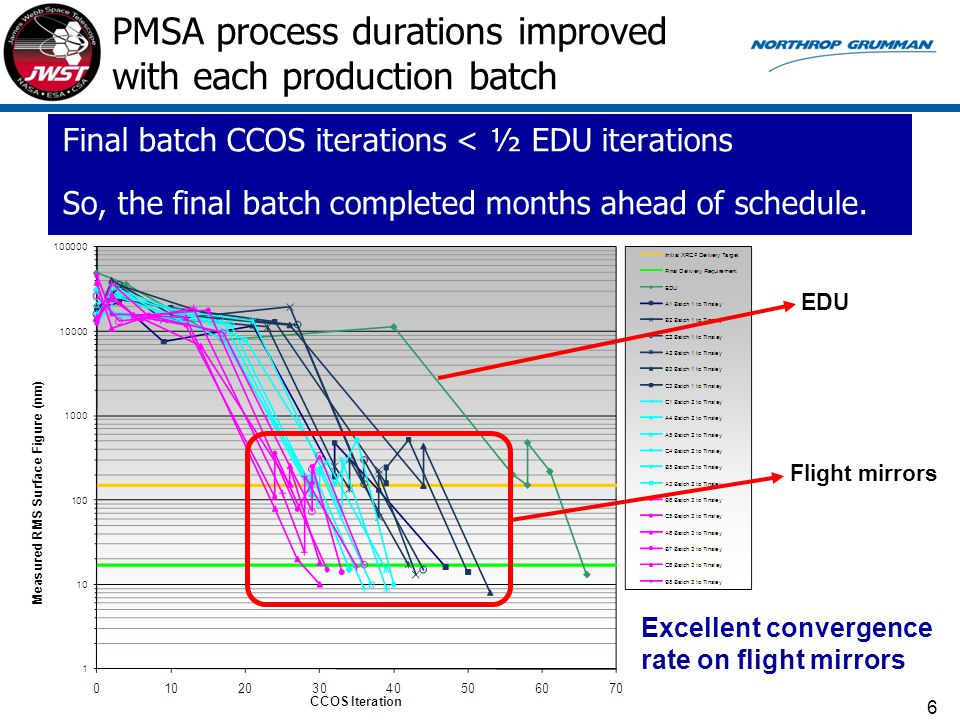 PMSA process durations improved with each production batch Final batch CCOS iterations < ½ EDU iterations So, the final batch completed months ahead o