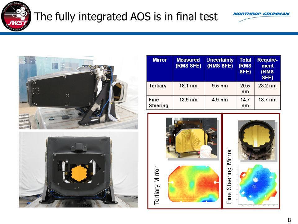 MirrorMeasured (RMS SFE) Uncertainty (RMS SFE) Total (RMS SFE) Require- ment (RMS SFE) Tertiary18.1 nm9.5 nm20.5 nm 23.2 nm Fine Steering 13.9 nm4.9 n