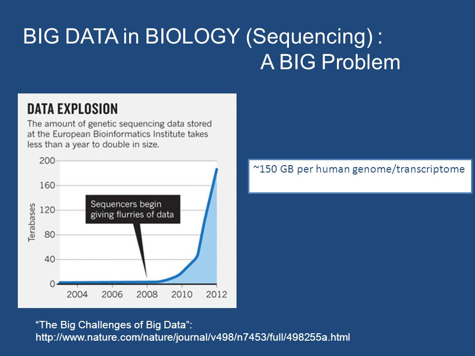 The Big Challenges of Big Data : http://www.nature.com/nature/journal/v498/n7453/full/498255a.html BIG DATA in BIOLOGY (Sequencing) : A BIG Problem ~150 GB per human genome/transcriptome