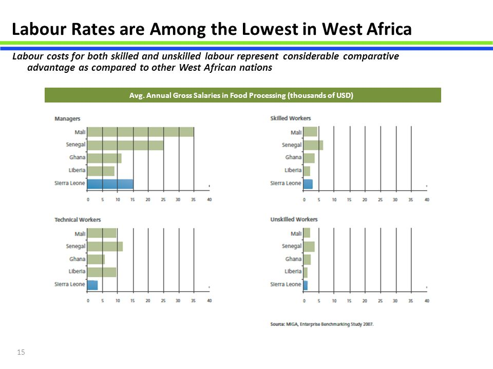 15 Labour Rates are Among the Lowest in West Africa Avg. Annual Gross Salaries in Food Processing (thousands of USD) Labour costs for both skilled and