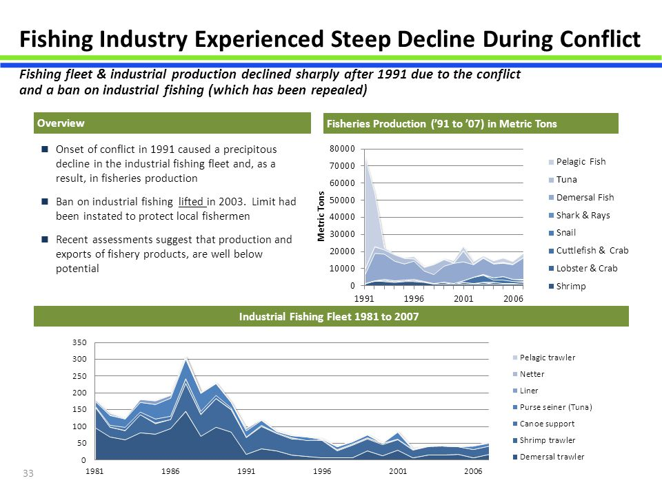 33 Fishing Industry Experienced Steep Decline During Conflict Onset of conflict in 1991 caused a precipitous decline in the industrial fishing fleet a