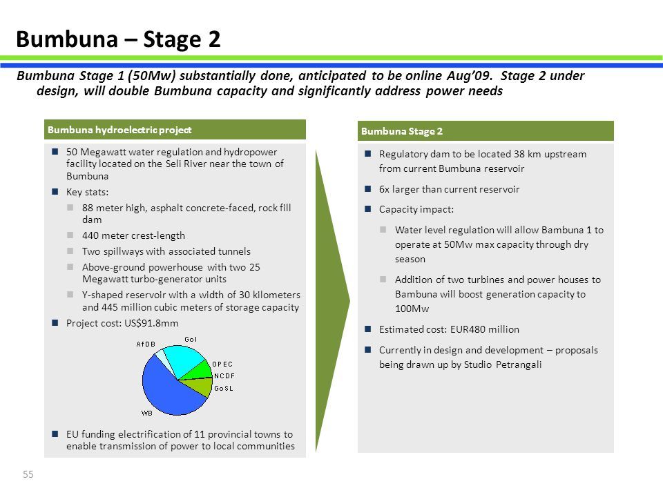 55 Bumbuna – Stage 2 Bumbuna Stage 2 Regulatory dam to be located 38 km upstream from current Bumbuna reservoir 6x larger than current reservoir Capac