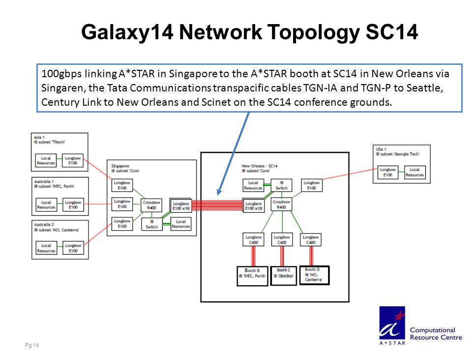 Galaxy14 Network Topology SC14 Pg 14 100gbps linking A*STAR in Singapore to the A*STAR booth at SC14 in New Orleans via Singaren, the Tata Communicati