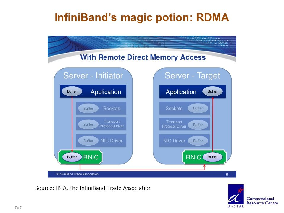 InfiniBand's magic potion: RDMA Pg 7 Source: IBTA, the InfiniBand Trade Association