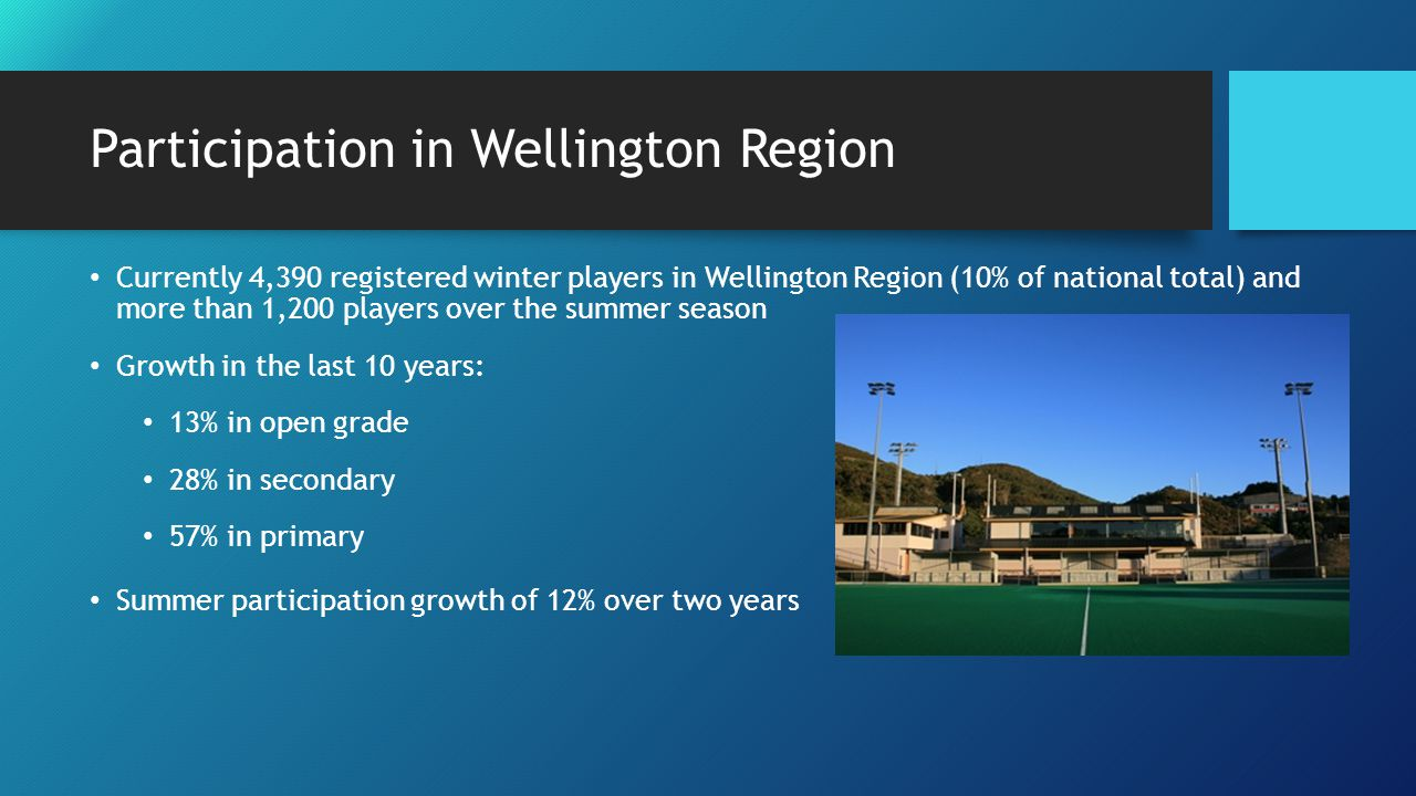 Participation in Wellington Region Currently 4,390 registered winter players in Wellington Region (10% of national total) and more than 1,200 players over the summer season Growth in the last 10 years: 13% in open grade 28% in secondary 57% in primary Summer participation growth of 12% over two years