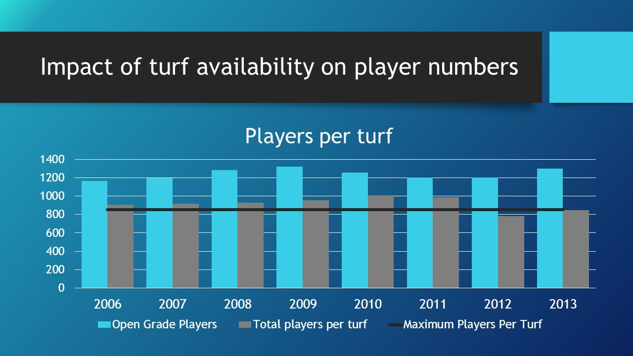 New turf development Utilisation rates at National Hockey Stadium - 95% in winter 9pm – 10pm slots account for remaining 5% Currently 1,105 players per turf in Wellington City Maximum threshold for turfs is 850 people per turf Wellington City residents frequently have to travel and play out of the city A third turf in Wellington City is crucial to our growth