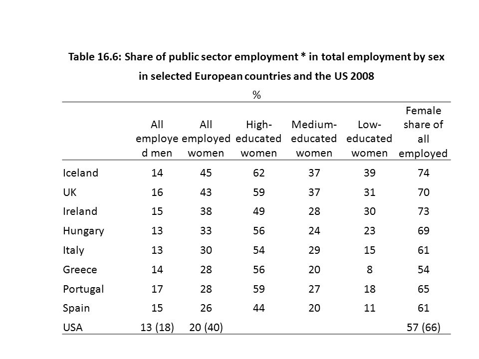 Table 16.6: Share of public sector employment * in total employment by sex in selected European countries and the US 2008 % All employe d men All employed women High- educated women Medium- educated women Low- educated women Female share of all employed Iceland144562373974 UK164359373170 Ireland153849283073 Hungary133356242369 Italy133054291561 Greece14285620854 Portugal172859271865 Spain152644201161 USA13 (18)20 (40) 57 (66)