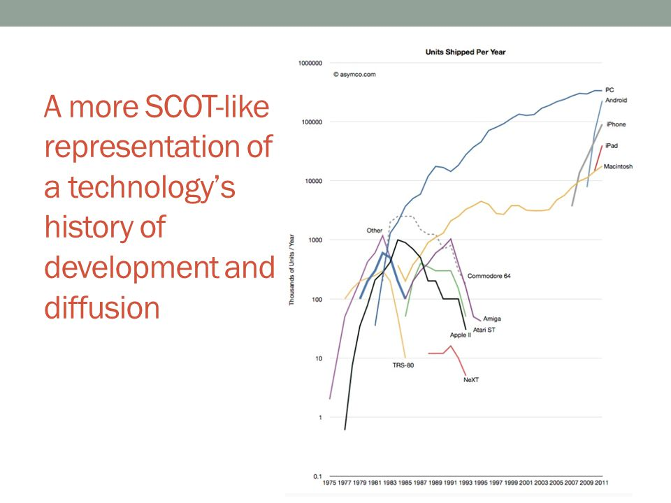 A more SCOT-like representation of a technology's history of development and diffusion