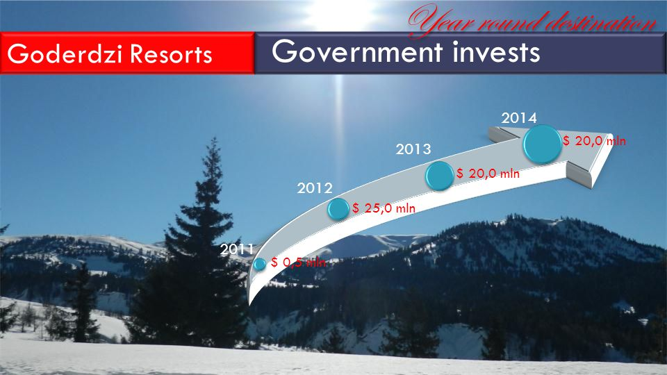 $ 0,5 mln $ 25,0 mln $ 20,0 mln 2011 2012 2013 2014 Goderdzi Resorts Government invests Year round destination