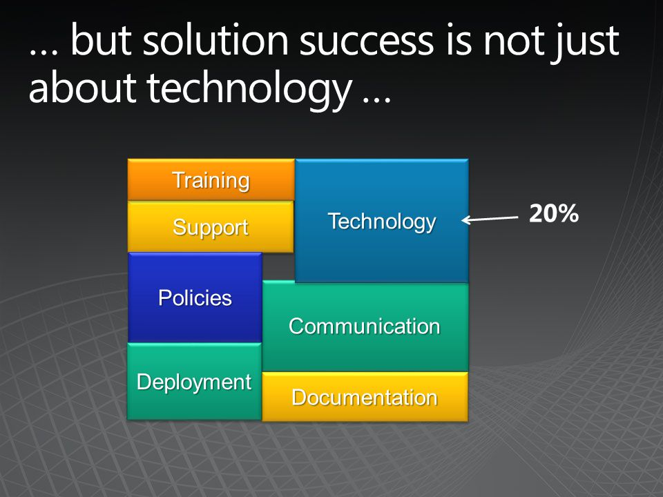 20% SupportSupport TrainingTraining CommunicationCommunication PoliciesPolicies TechnologyTechnology DocumentationDocumentation DeploymentDeployment