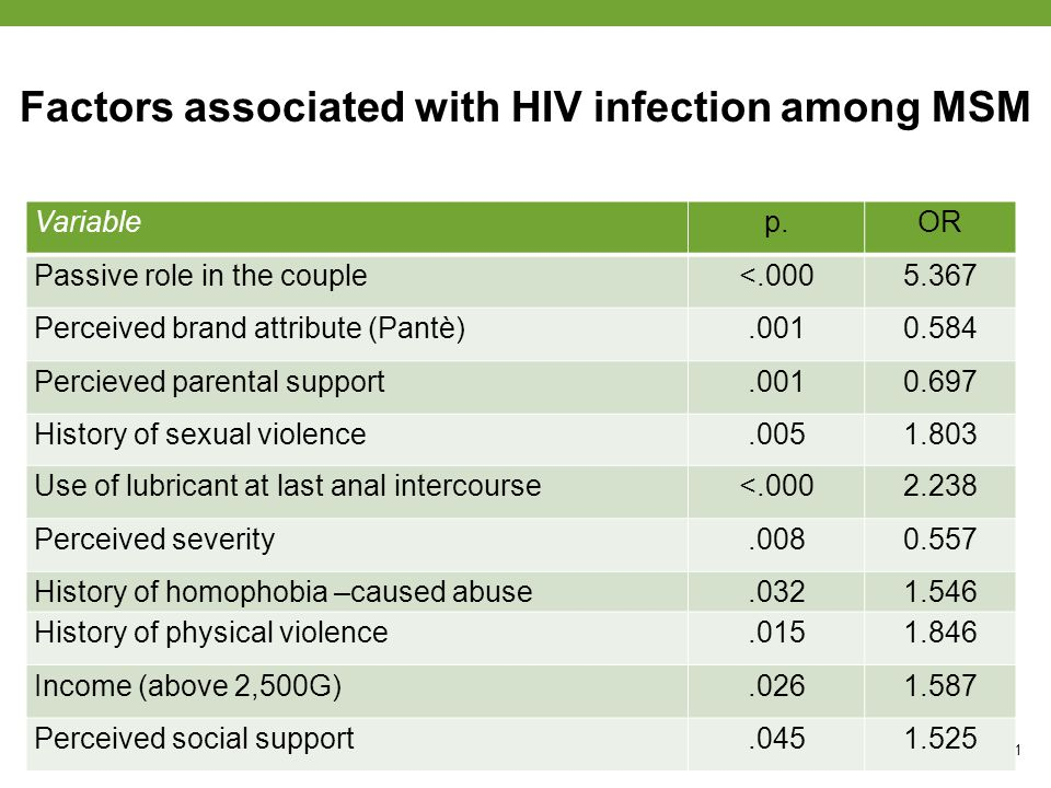 Factors associated with HIV infection among MSM page 11 Variablep.OR Passive role in the couple<.0005.367 Perceived brand attribute (Pantè).0010.584 P