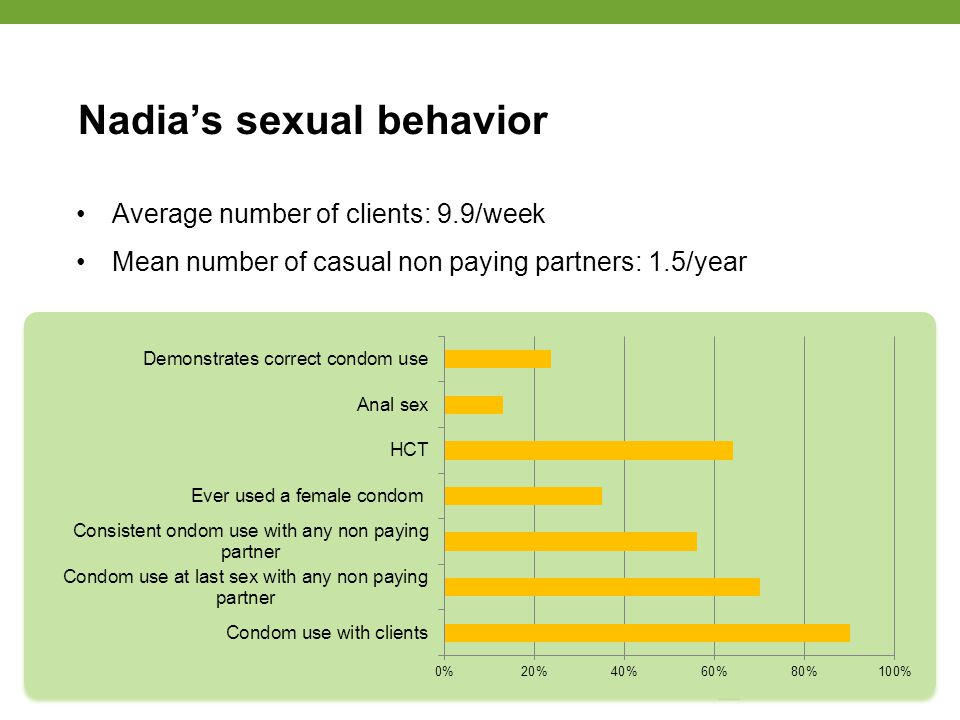 Nadia's sexual behavior Average number of clients: 9.9/week Mean number of casual non paying partners: 1.5/year page 5