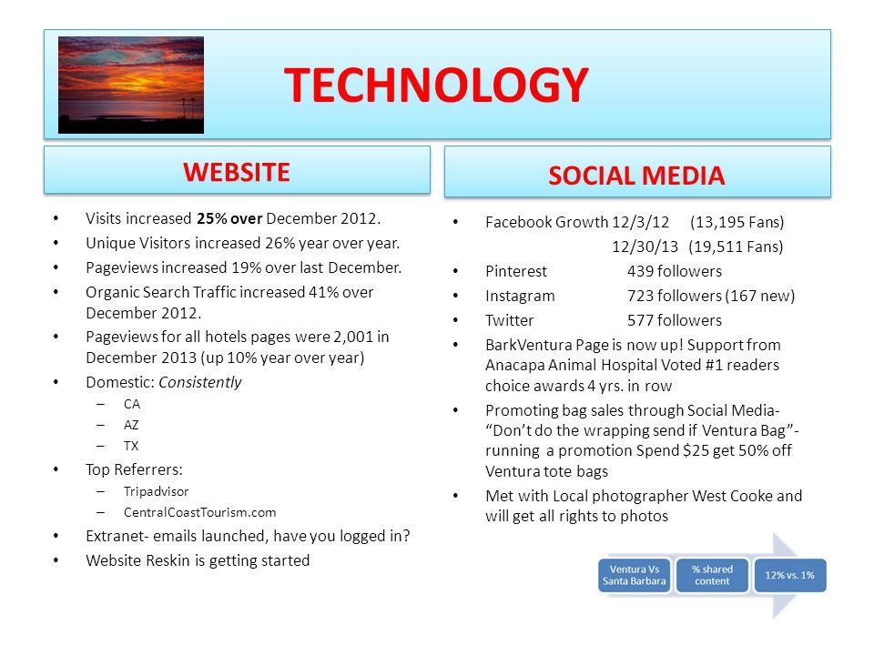 TECHNOLOGY WEBSITE Visits increased 25% over December 2012.