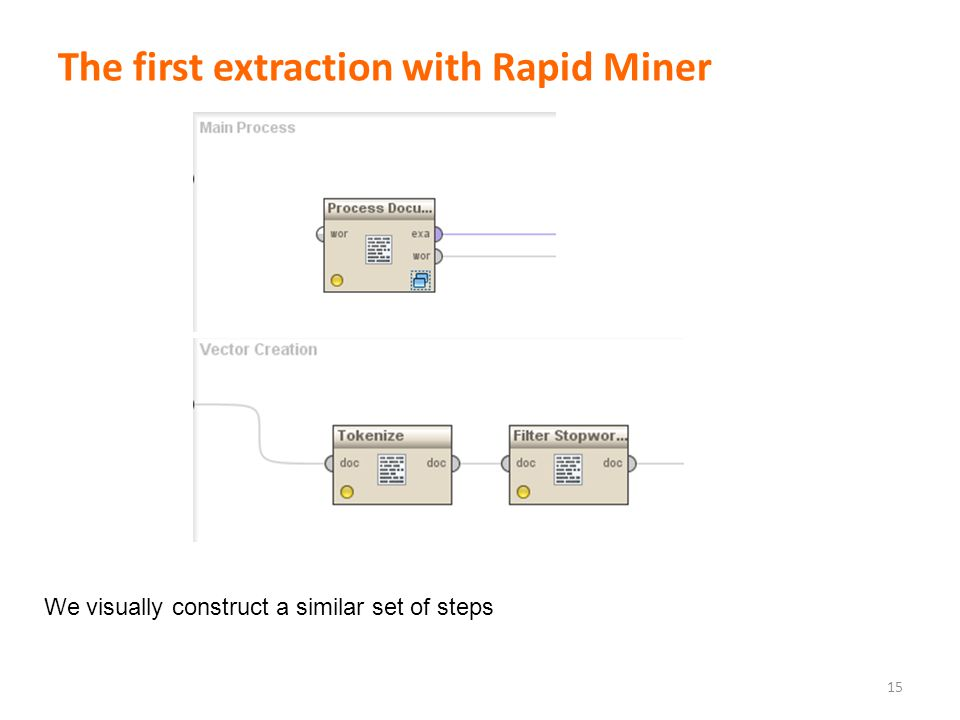 The first extraction with Rapid Miner 15 We visually construct a similar set of steps