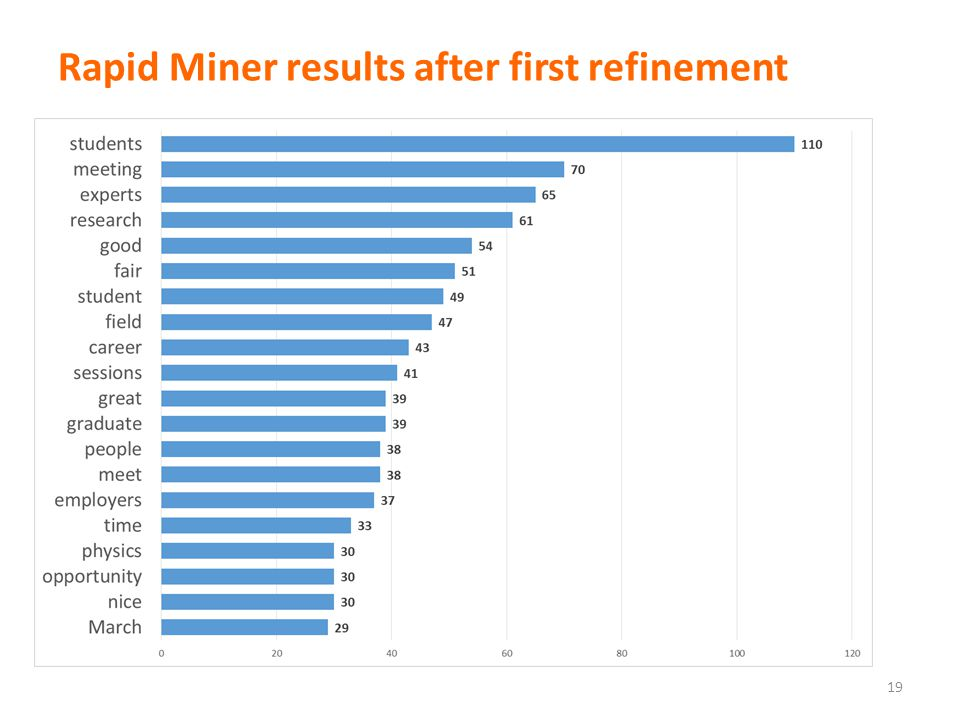 Rapid Miner results after first refinement 19