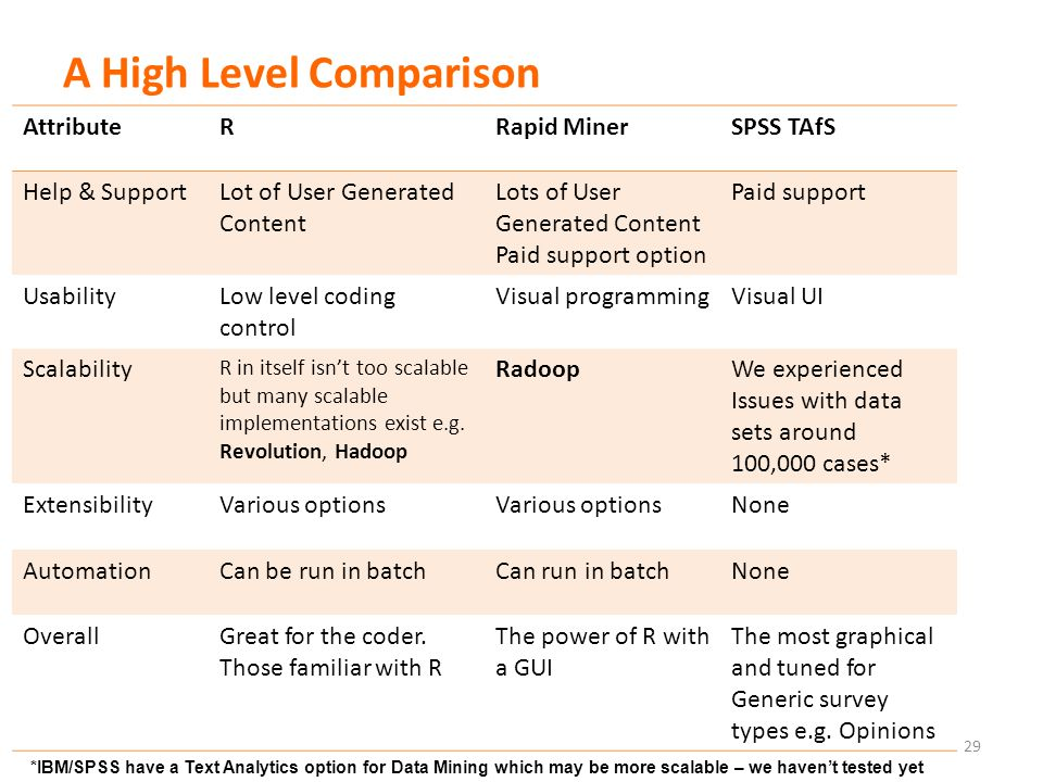 A High Level Comparison 29 AttributeRRapid MinerSPSS TAfS Help & SupportLot of User Generated Content Lots of User Generated Content Paid support option Paid support UsabilityLow level coding control Visual programmingVisual UI Scalability R in itself isn't too scalable but many scalable implementations exist e.g.